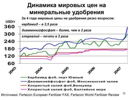 Доля белорусских калийных